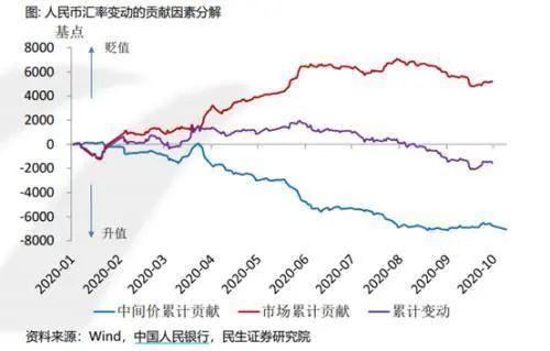 至于人民币汇率将在何时达到均衡?民生证券称需要重点观测以下几个信号: