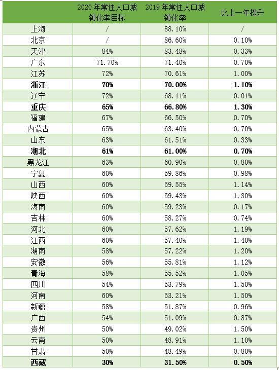 (数据来源:各省区市统计局、公开信息)